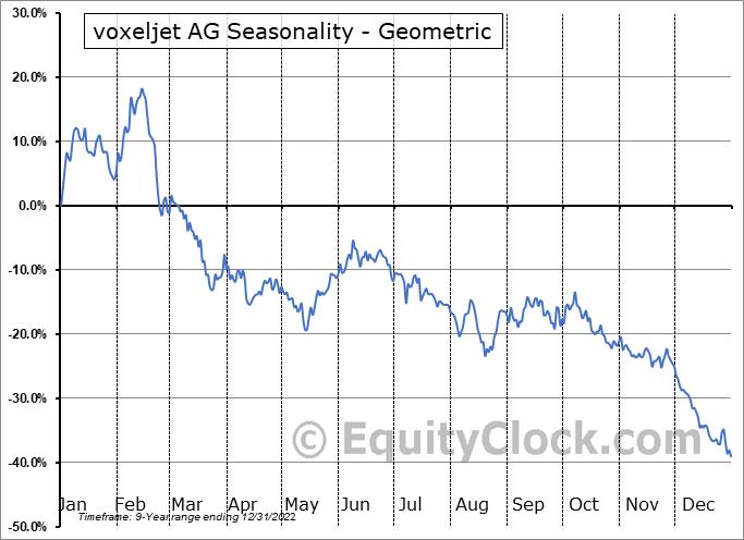 voxeljet AG (NYSE:VJET) Seasonality