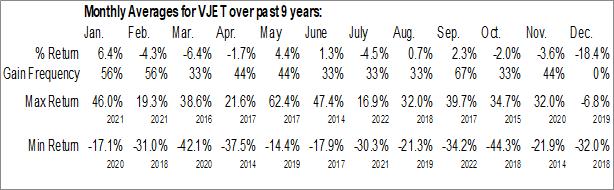Monthly Seasonal voxeljet AG (NYSE:VJET)