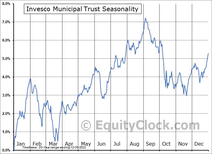 Invesco Municipal Trust (NYSE:VKQ) Seasonality