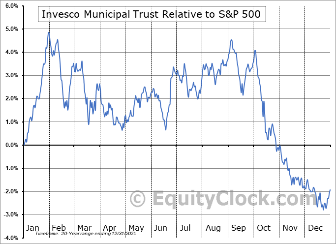 VKQ Relative to the S&P 500