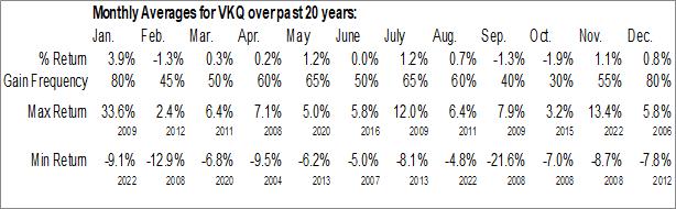 Monthly Seasonal Invesco Municipal Trust (NYSE:VKQ)