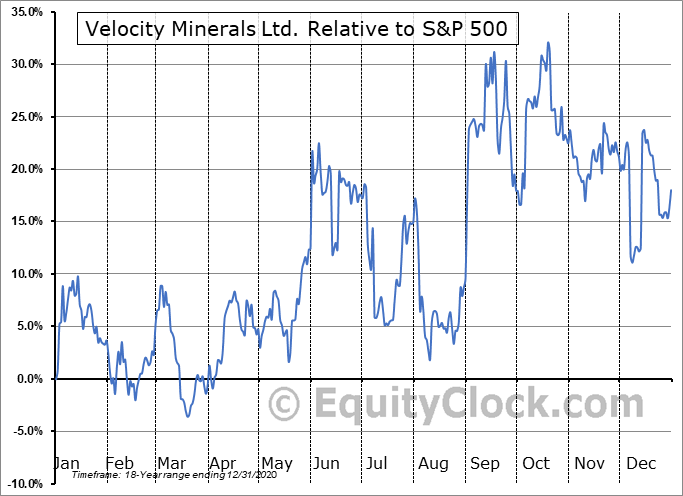 VLC.V Relative to the S&P 500