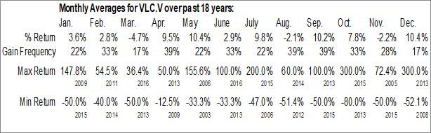 Monthly Seasonal Velocity Minerals Ltd. (TSXV:VLC.V)