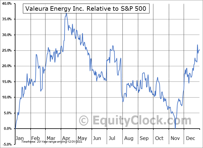 VLE.TO Relative to the S&P 500