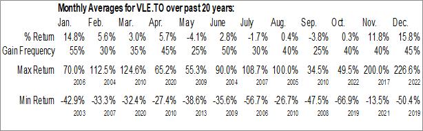 Monthly Seasonal Valeura Energy Inc. (TSE:VLE.TO)