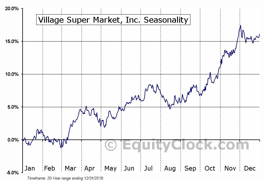 Village Super Market, Inc. (NASD:VLGEA) Seasonal Chart