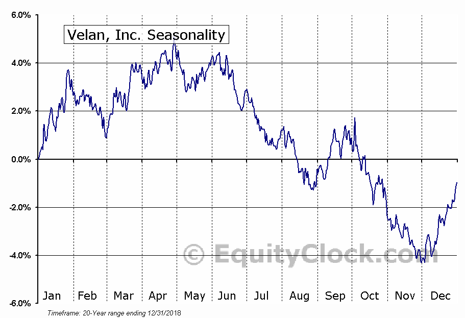 Velan, Inc. (TSE:VLN) Seasonal Chart