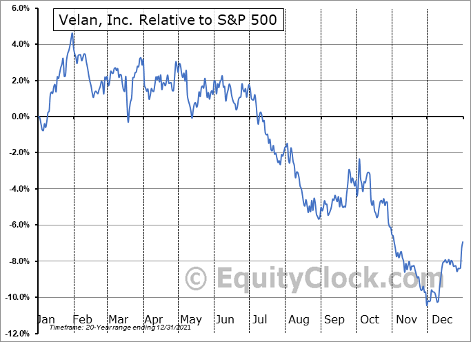 VLN.TO Relative to the S&P 500