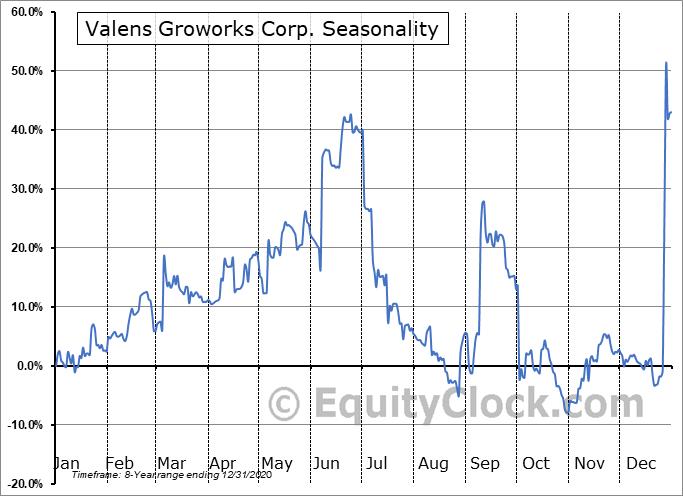Valens Groworks Corp. (OTCMKT:VLNCF) Seasonality