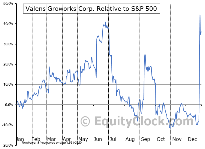 VLNCF Relative to the S&P 500