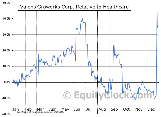 VLNCF Relative to the Sector