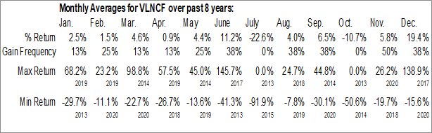 Monthly Seasonal Valens Groworks Corp. (OTCMKT:VLNCF)