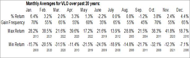 Monthly Seasonal Valero Energy Corp (NYSE:VLO)