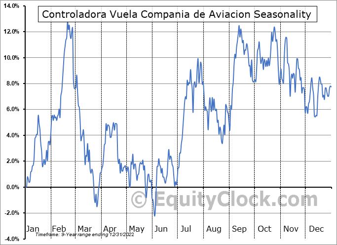Controladora Vuela Compania de Aviacion (NYSE:VLRS) Seasonal Chart