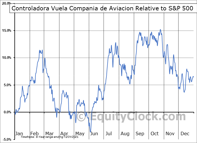 VLRS Relative to the S&P 500