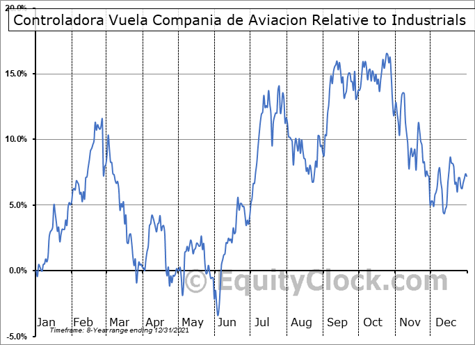 VLRS Relative to the Sector