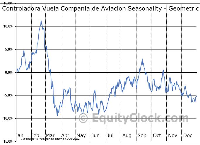 Controladora Vuela Compania de Aviacion (NYSE:VLRS) Seasonality