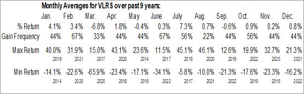 Monthly Seasonal Controladora Vuela Compania de Aviacion (NYSE:VLRS)