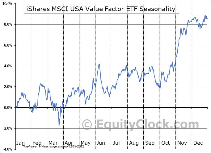 iShares MSCI USA Value Factor ETF (AMEX:VLUE) Seasonality