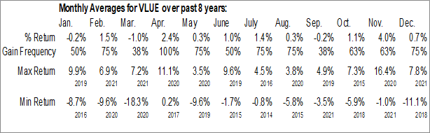 Monthly Seasonal iShares MSCI USA Value Factor ETF (AMEX:VLUE)