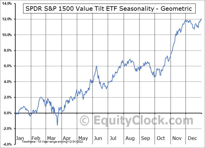 SPDR S&P 1500 Value Tilt ETF (AMEX:VLU) Seasonality