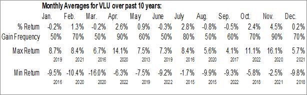 Monthly Seasonal SPDR S&P 1500 Value Tilt ETF (AMEX:VLU)
