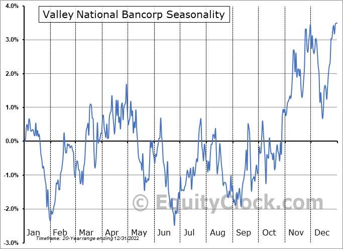 Valley National Bancorp (NASD:VLY) Seasonal Chart