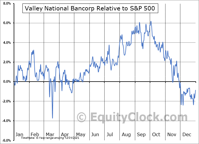 VLYPP Relative to the S&P 500