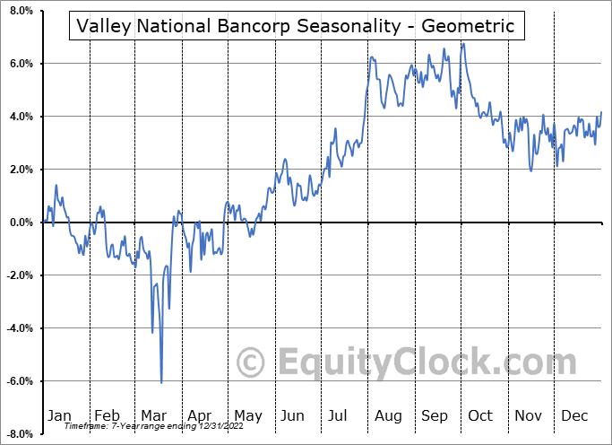 Valley National Bancorp (NASD:VLYPP) Seasonality