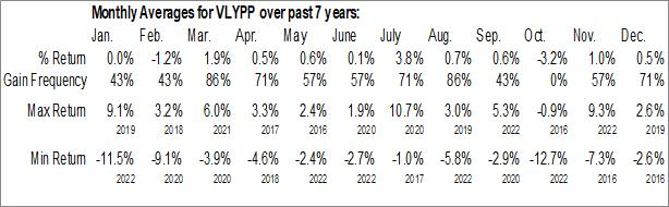 Monthly Seasonal Valley National Bancorp (NASD:VLYPP)