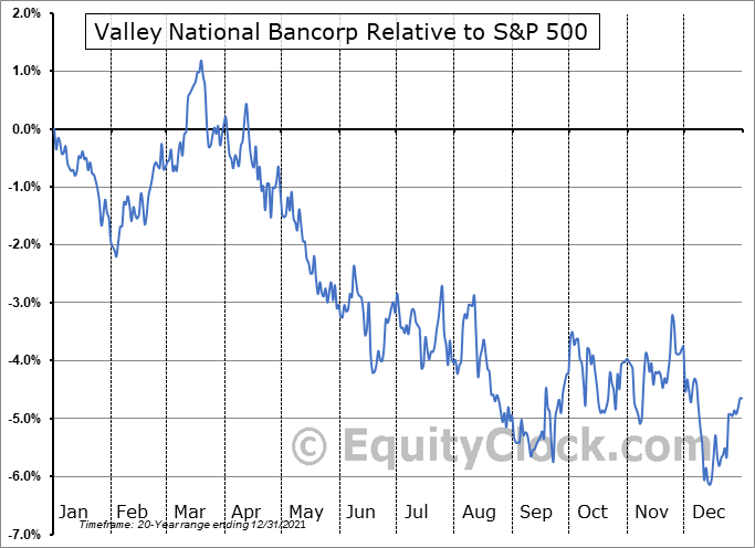VLY Relative to the S&P 500