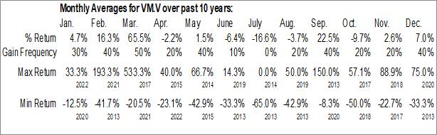 Monthly Seasonal Voyageur Minerals Ltd (TSXV:VM.V)