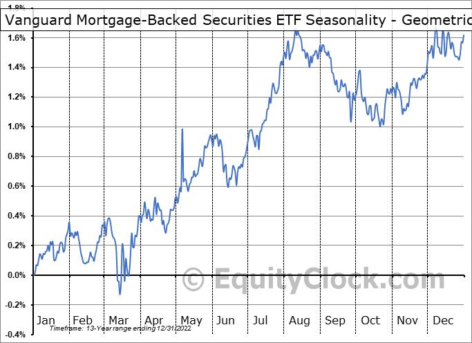 Vanguard Mortgage-Backed Securities ETF (NASD:VMBS) Seasonality