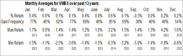 Monthly Seasonal Vanguard Mortgage-Backed Securities ETF (NASD:VMBS)