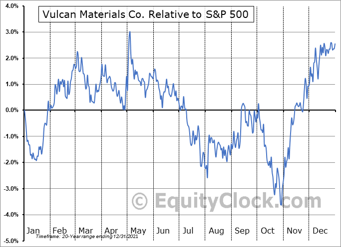 VMC Relative to the S&P 500