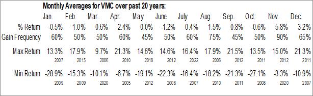 Monthly Seasonal Vulcan Materials Co. (NYSE:VMC)