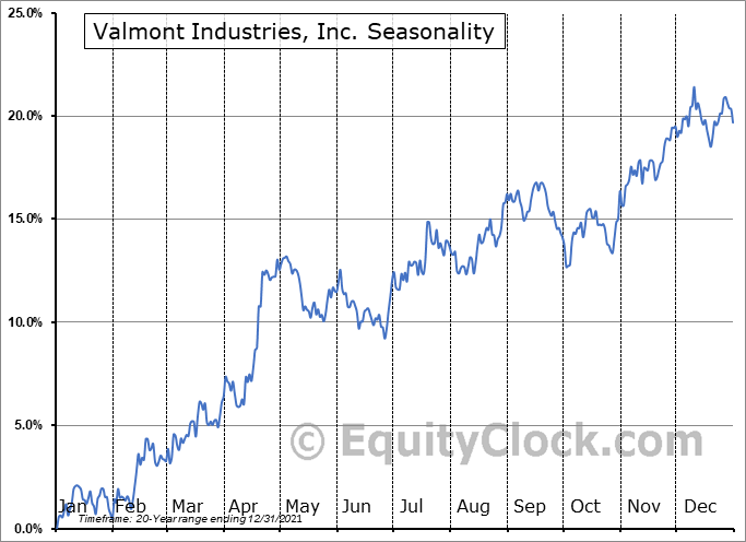 Valmont Industries, Inc. (NYSE:VMI) Seasonal Chart