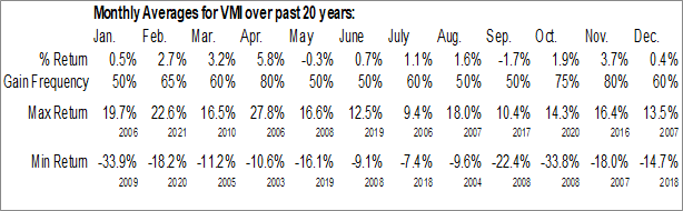 Monthly Seasonal Valmont Industries, Inc. (NYSE:VMI)