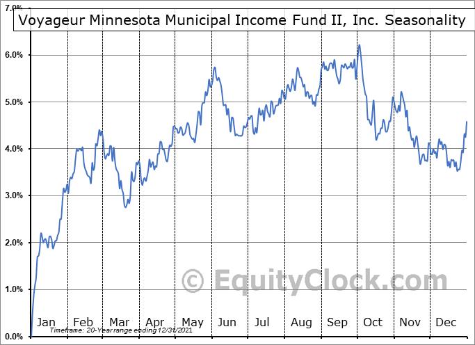 Voyageur Minnesota Municipal Income Fund II, Inc. (AMEX:VMM) Seasonality