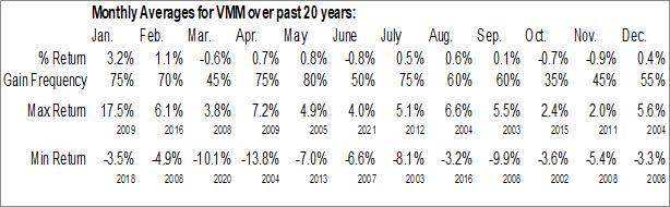Monthly Seasonal Voyageur Minnesota Municipal Income Fund II, Inc. (AMEX:VMM)