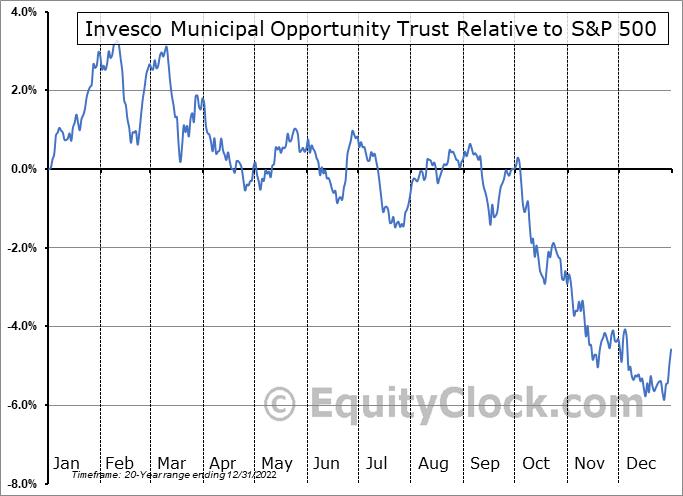 VMO Relative to the S&P 500