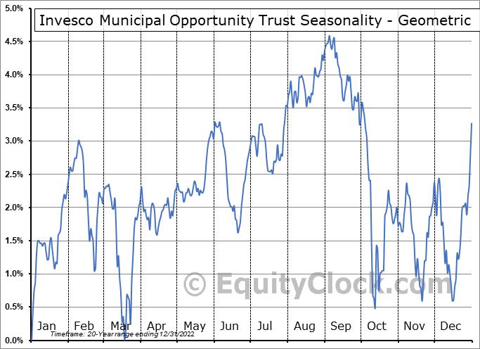 Invesco Municipal Opportunity Trust (NYSE:VMO) Seasonality