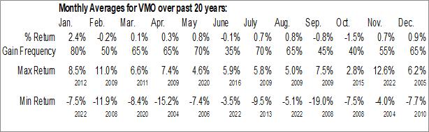 Monthly Seasonal Invesco Municipal Opportunity Trust (NYSE:VMO)