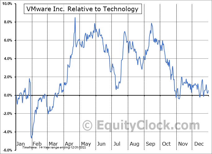 VMW Relative to the Sector