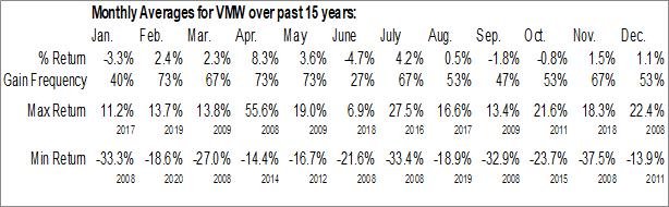 Monthly Seasonal VMware Inc. (NYSE:VMW)