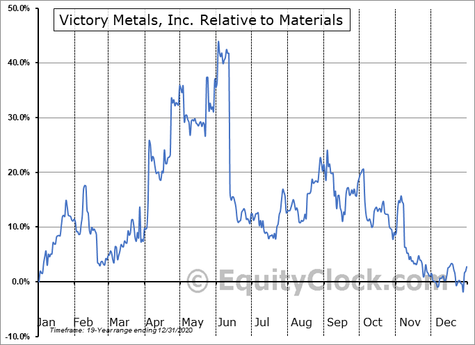 VMX.V Relative to the Sector