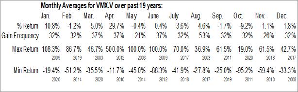 Monthly Seasonal Victory Metals, Inc. (TSXV:VMX.V)