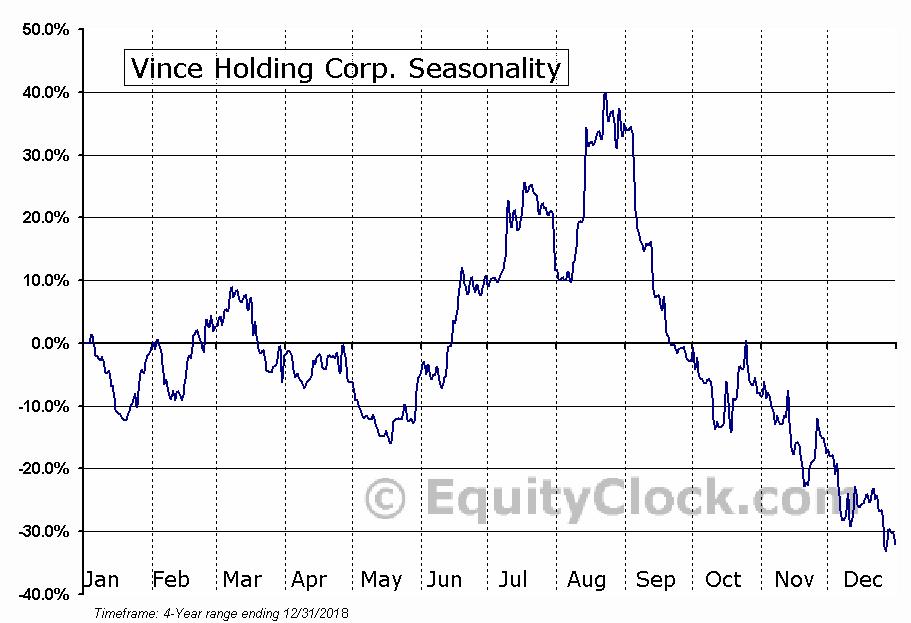 Vince Holding Corp. (NYSE:VNCE) Seasonal Chart