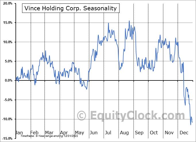Vince Holding Corp. Seasonal Chart