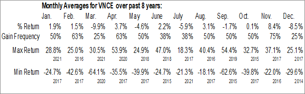 Monthly Seasonal Vince Holding Corp. (NYSE:VNCE)